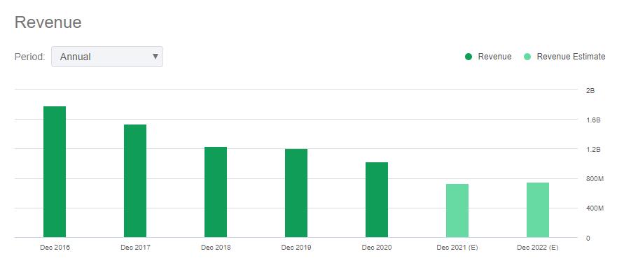 Revenue of SLG SL Green Realty Company